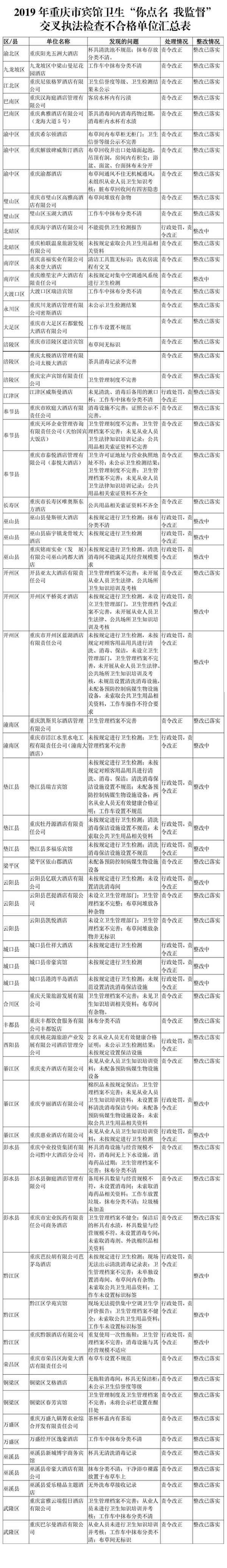 重庆喜来登大酒店等65家宾馆被责令卫生整改