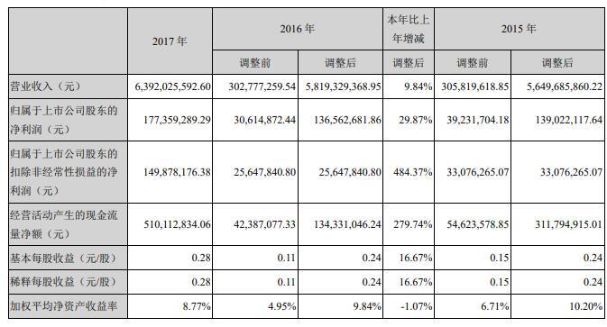 岭南控股2017年净利润达1.77亿元 同比增长29.87%