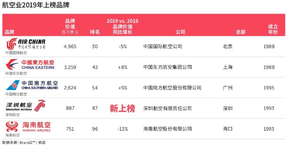 BrandZ 2019最具价值中国品牌100强:9家旅企上榜