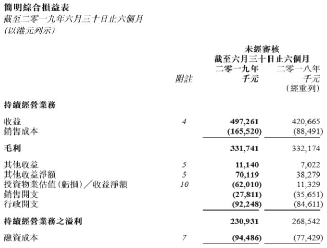 万达酒店上半年收益4.97亿港元,同比增长18.2%
