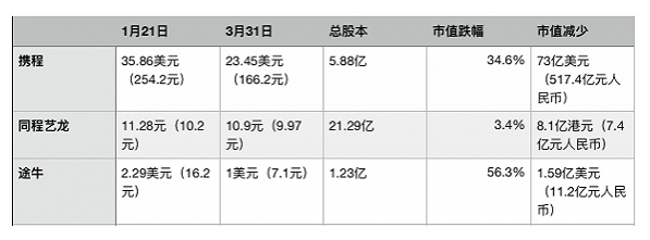 疫情70天,中国酒旅企业跌掉多少市值?