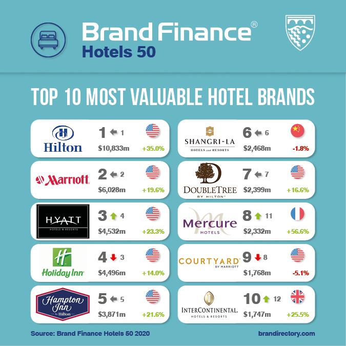 全球酒店品牌价值排行榜:受疫情影响共损失140亿美元