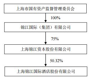锦江酒店:上海市国资委拟划转锦江国际10%国有股权