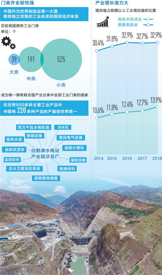 完备产业链撑起超级工程(纵深·中国经济韧性在哪里④)