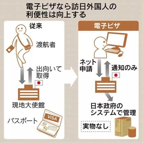 日本或将向中国开放电子签 收下这份小众攻略
