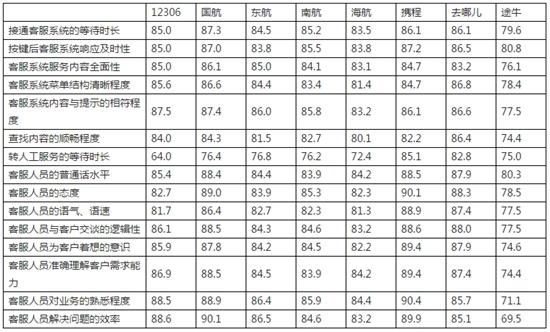 中消协发布服务热线体验报告 出行领域途牛体验最差