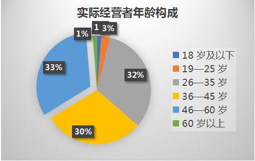 中国贫困地区乡村旅游发展报告(2020):九成的民宿、农家乐入住率降幅超过40%