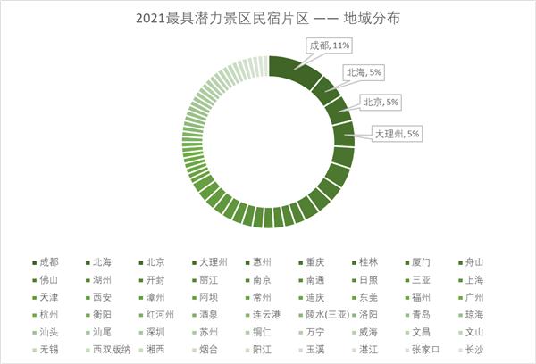 胡润百富联合斯维登发布《2021斯维登·胡润最具潜力民宿片区》