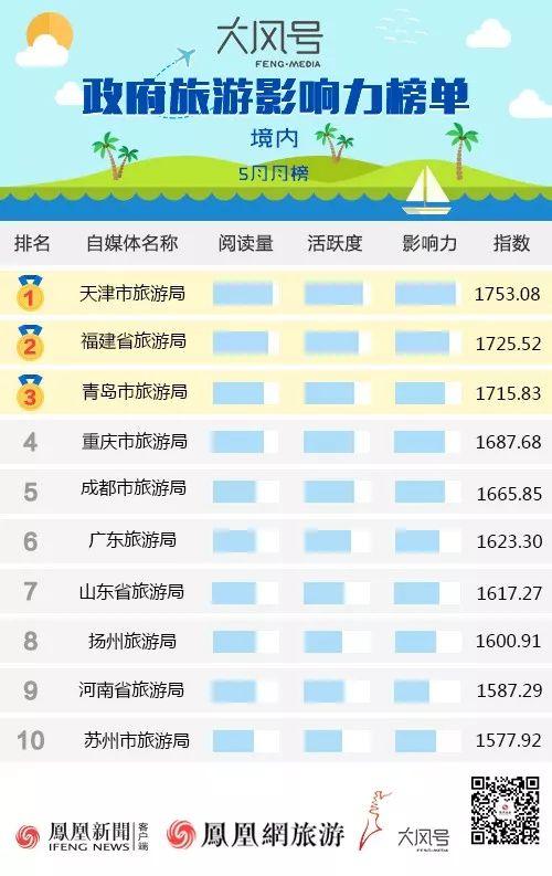 凤凰网旅游发布大风号政府旅游影响力榜单(2018年5月)