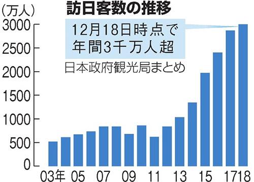 日本庆祝访日游客破3000万 店主感叹:中国人太有钱