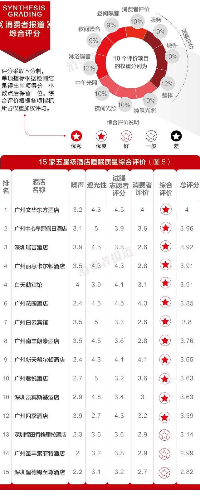 """睡眠质量综合评价广州文华东方""""最好睡"""" 深圳温德姆至尊酒店较差"""