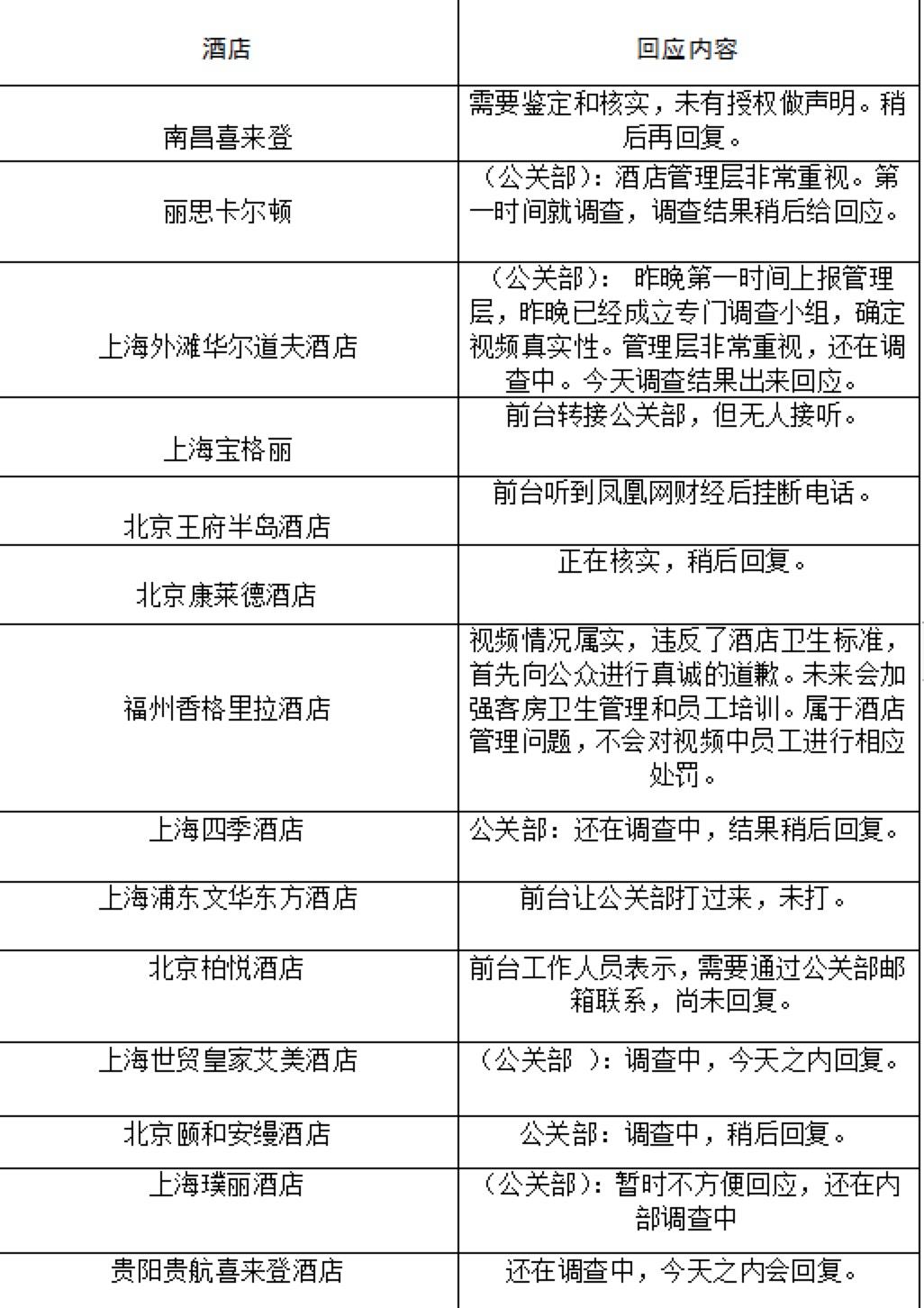 五星级酒店被曝卫生乱象 14家涉事酒店仅2家正面回应(附回应)